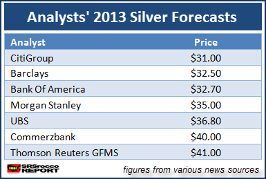 analysts forecasted for silver in 2013… you will see what I mean