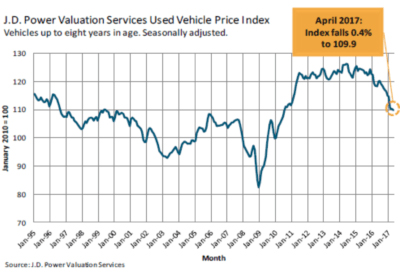 Used Car Supply Shortage Auctions