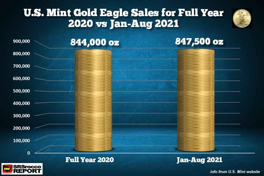 Gold-Eagle-Sales-FullYear-2020-vs-Jan-Aug-31-2021.jpg