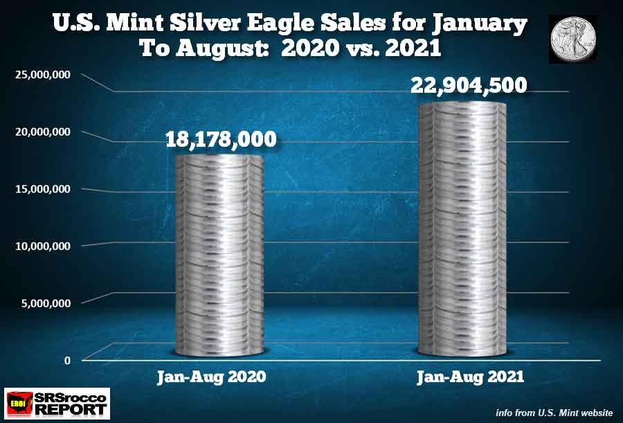 Silver-Eagle-Sales-JAN-AUG-2020-vs-2021-AUG-31-2021.jpg