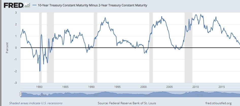 10 year treasury maturity